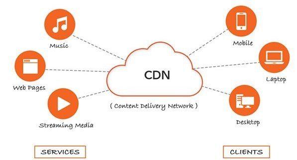 Mempercepat Web WordPress dengan CDN Boost
